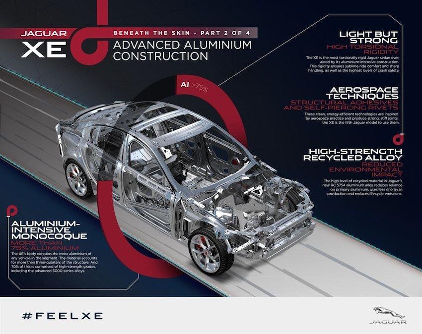 Jaguar XE Aluminium