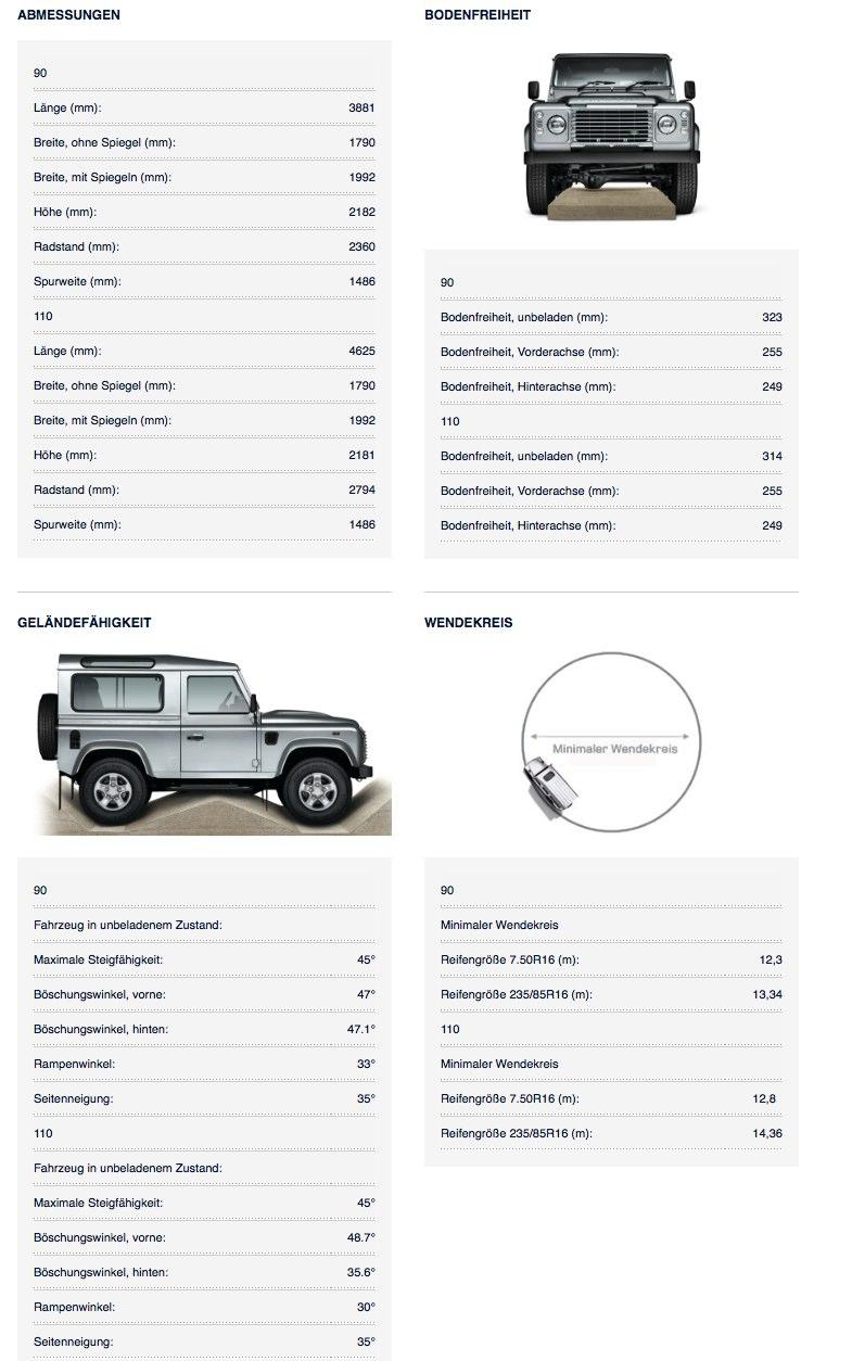 Land Rover Defender 2015 Abmessungen