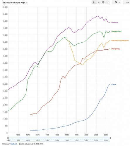 Stromverbrauch pro Kopf