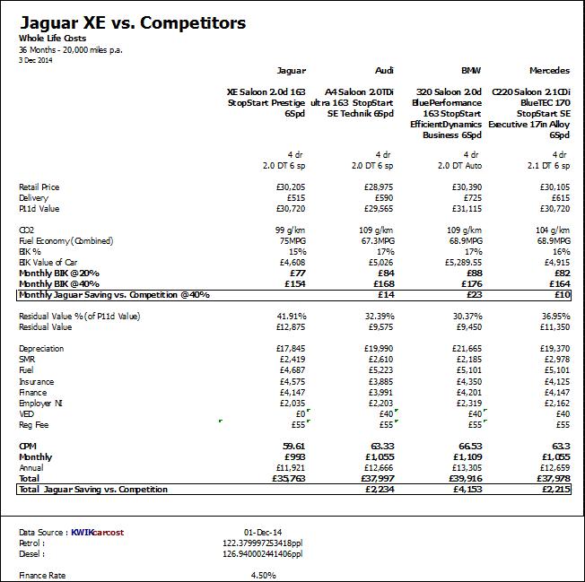 Jaguar XE Betriebskosten