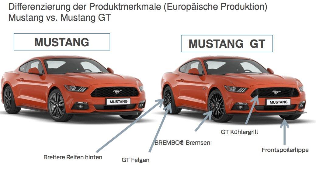 Ford Mustang unterschiede EU Produktion GT