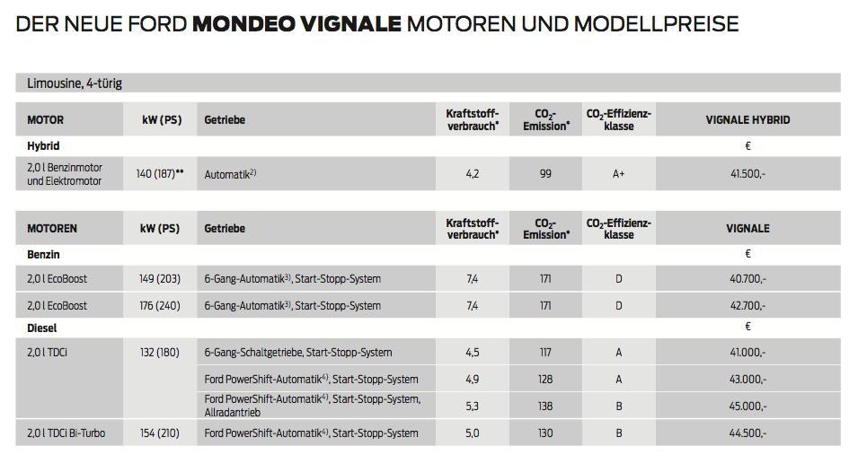 Ford Mondeo Vignale Preisliste 2015