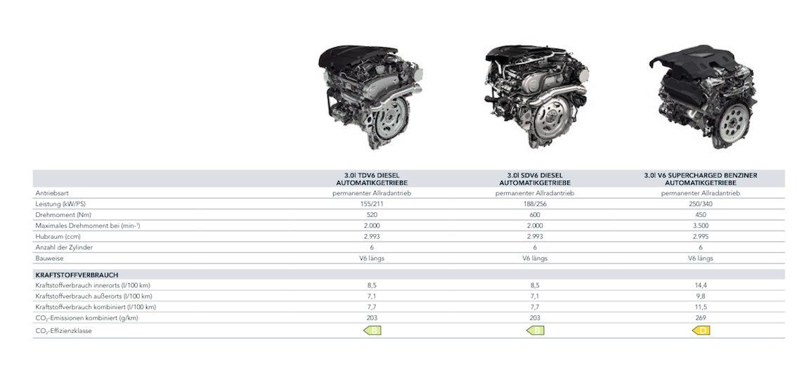 Land Rover Discovery 2016 Motoren