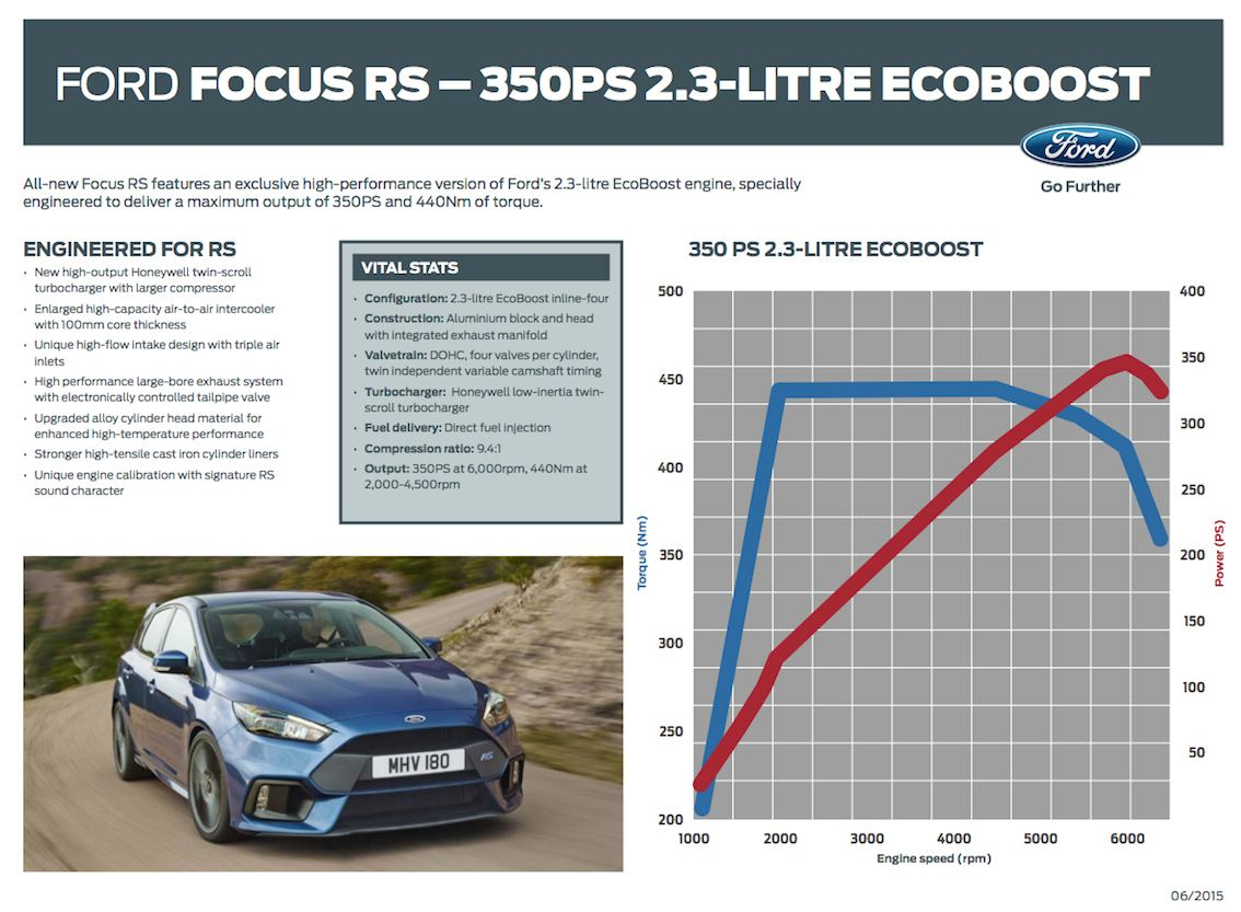 Ford Focus RS 2016 Motor