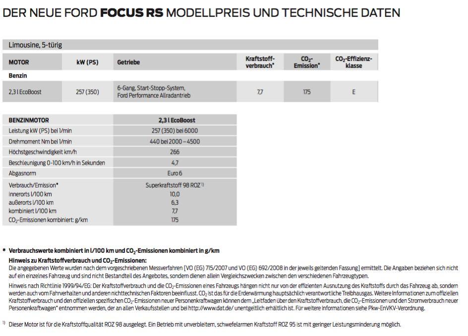 FordFocusRSCO2