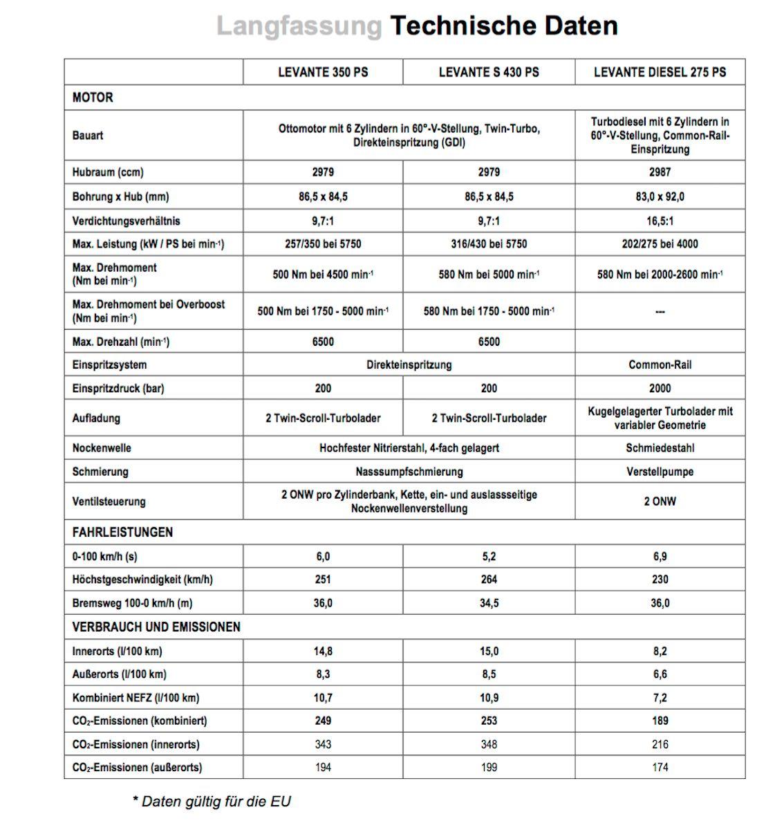 Maserati Levante technische Daten