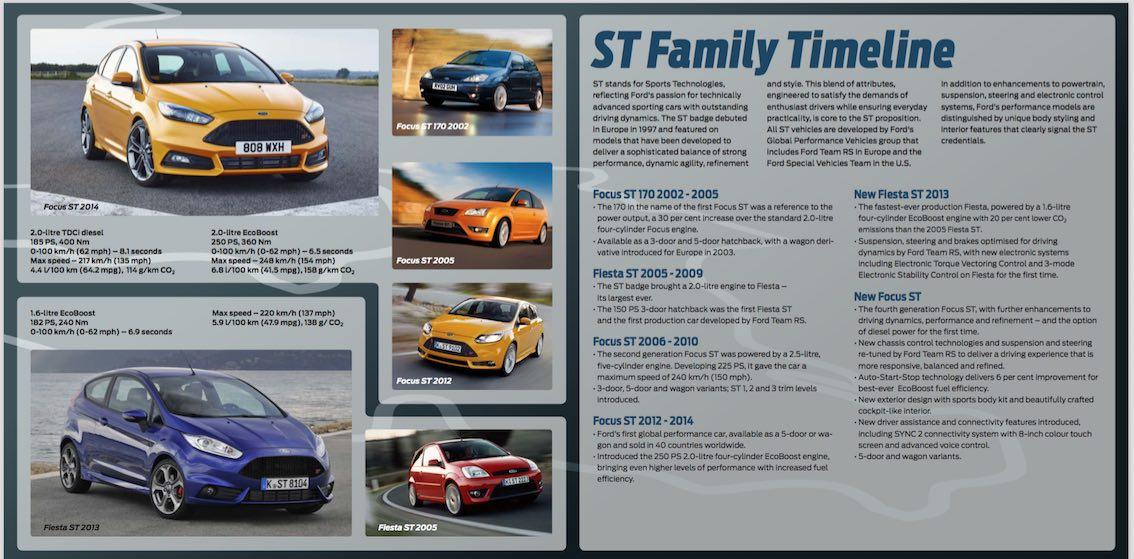 Ford Focus ST Timeline