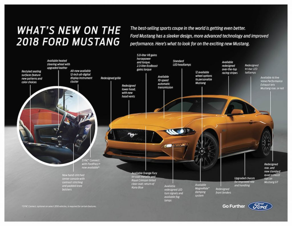2018 Ford Mustang Info Fact Sheet 1024x791
