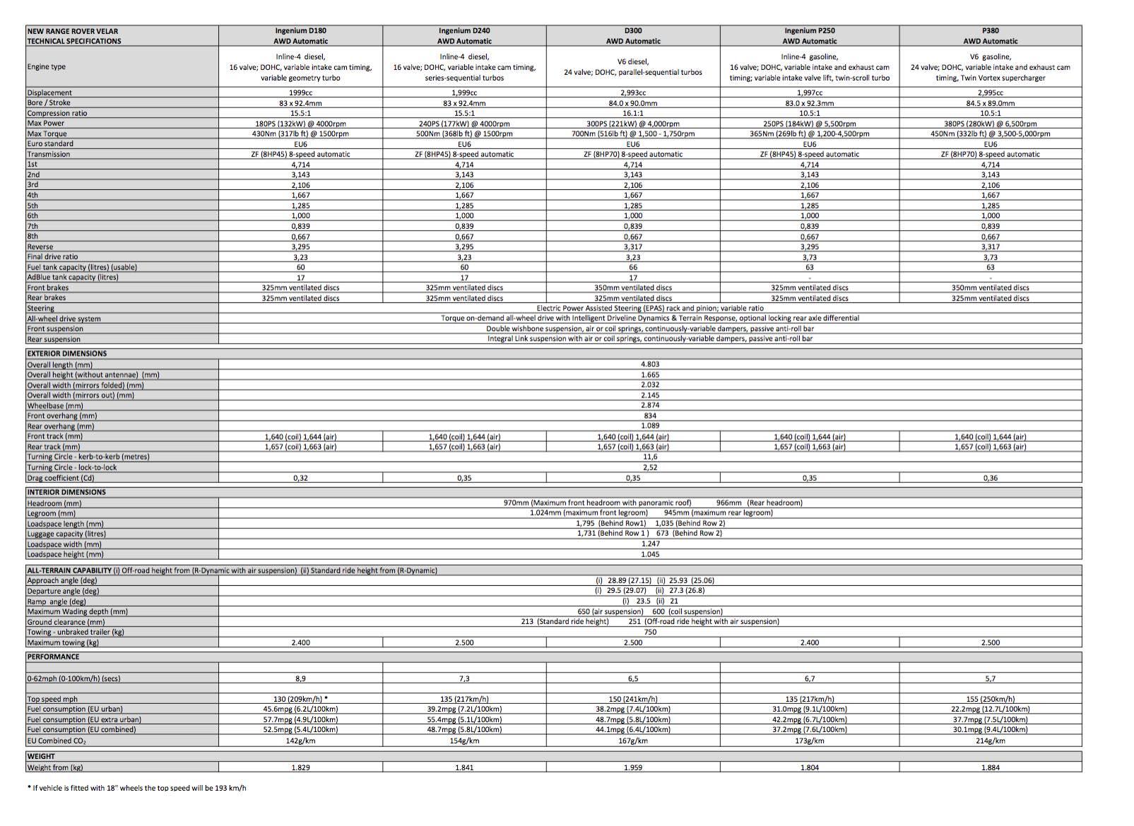 Range Rover Velar technische Daten