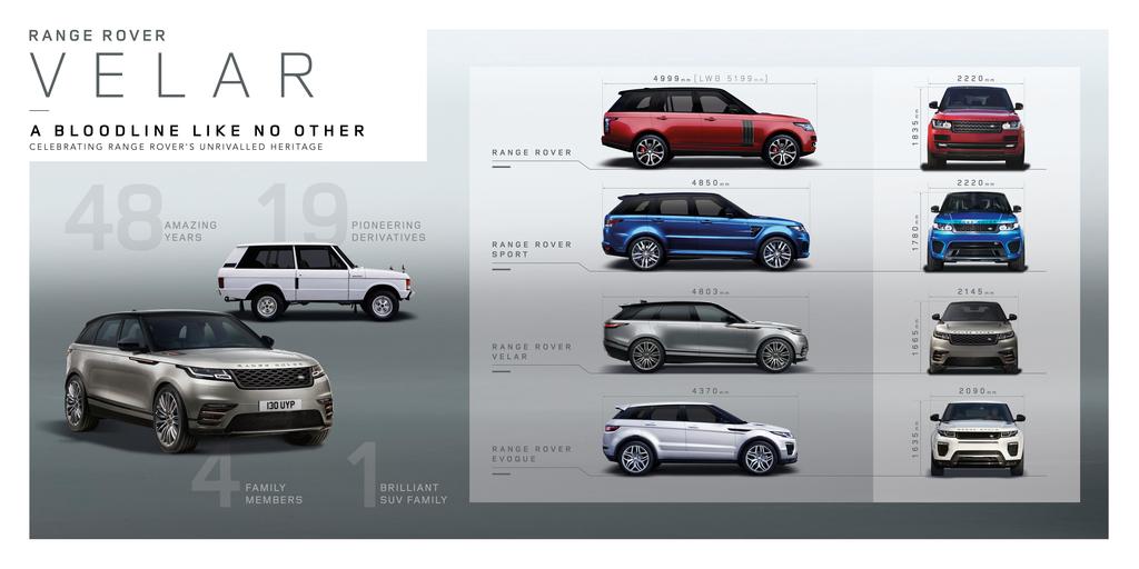 Bildergalerie Mit 90 Fotos Des Neuen Range Rover Velar 2017