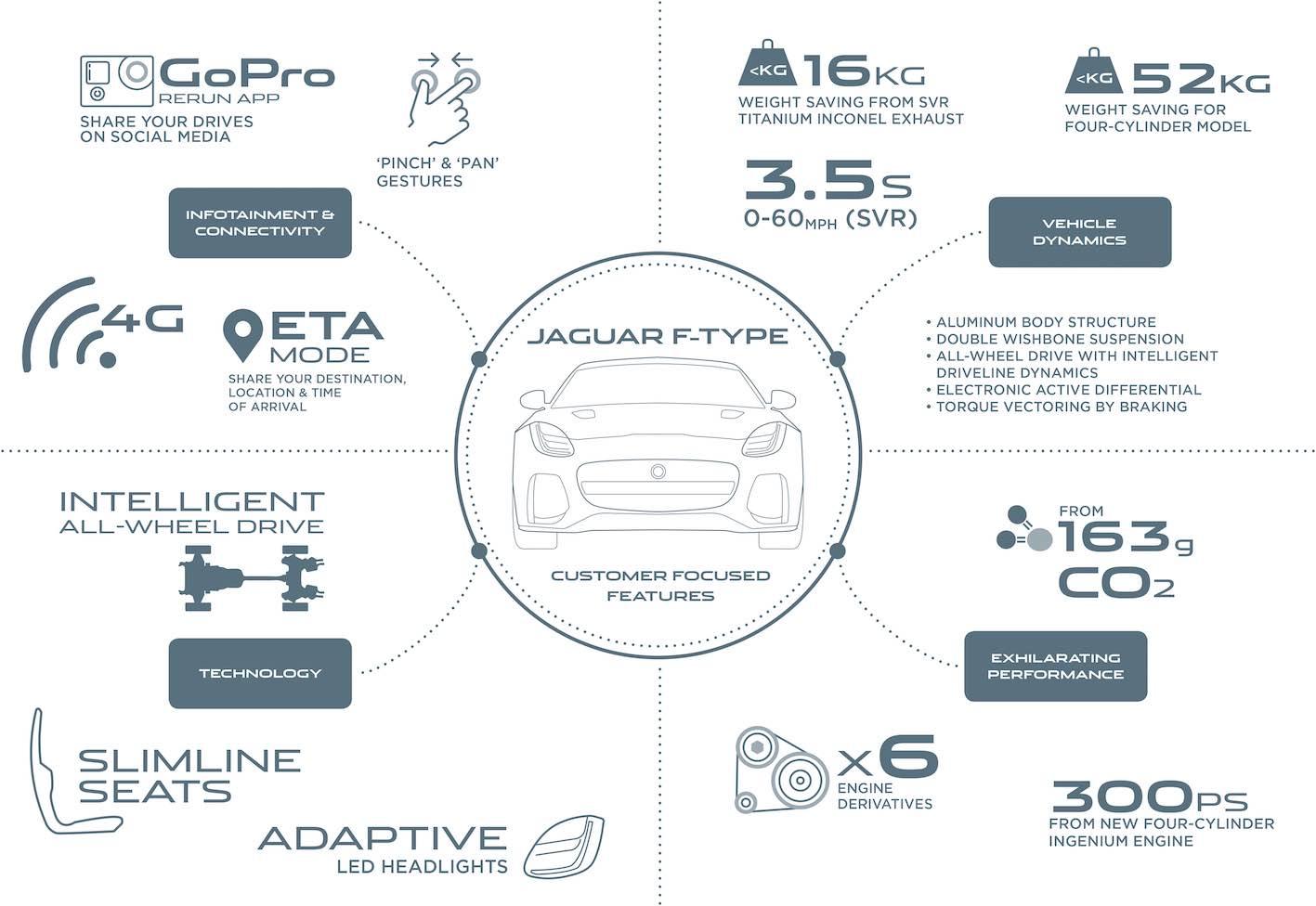 Jaguar F-Type Vierzylinder 4
