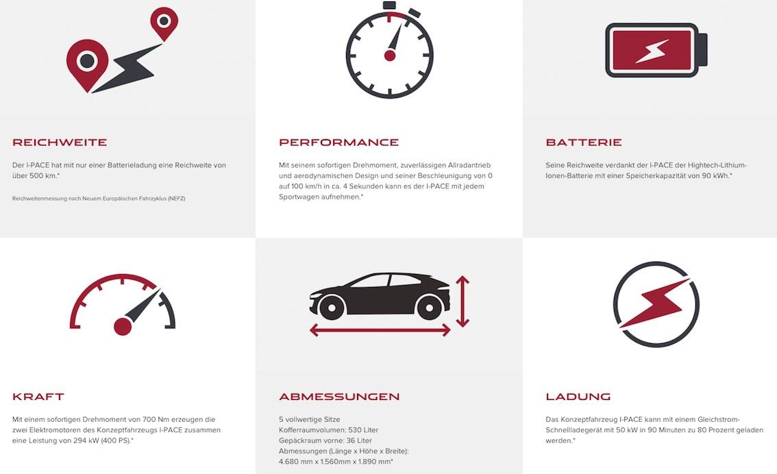 Jaguar I-Pace technische Daten Grafik