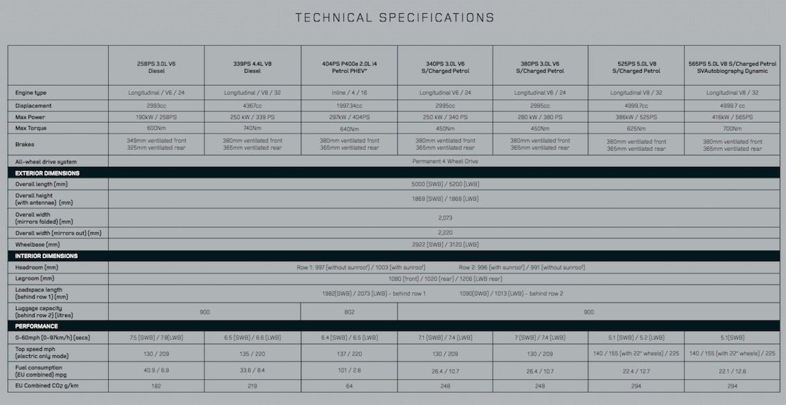 Technische Daten Range Rover 2018