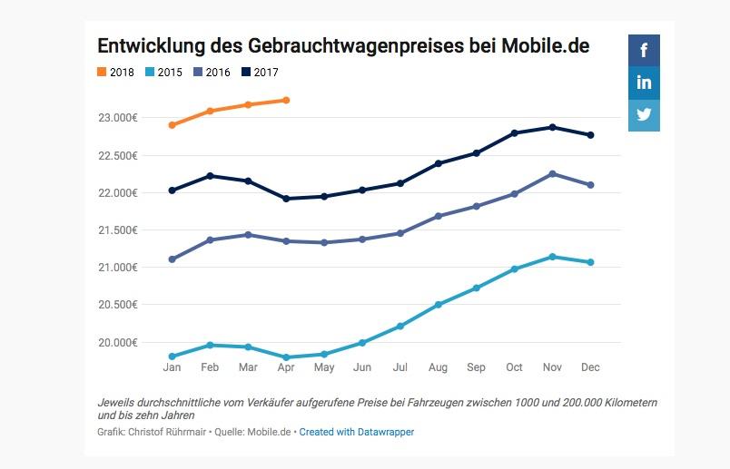 Gebrauchtwagenpreise Mobile