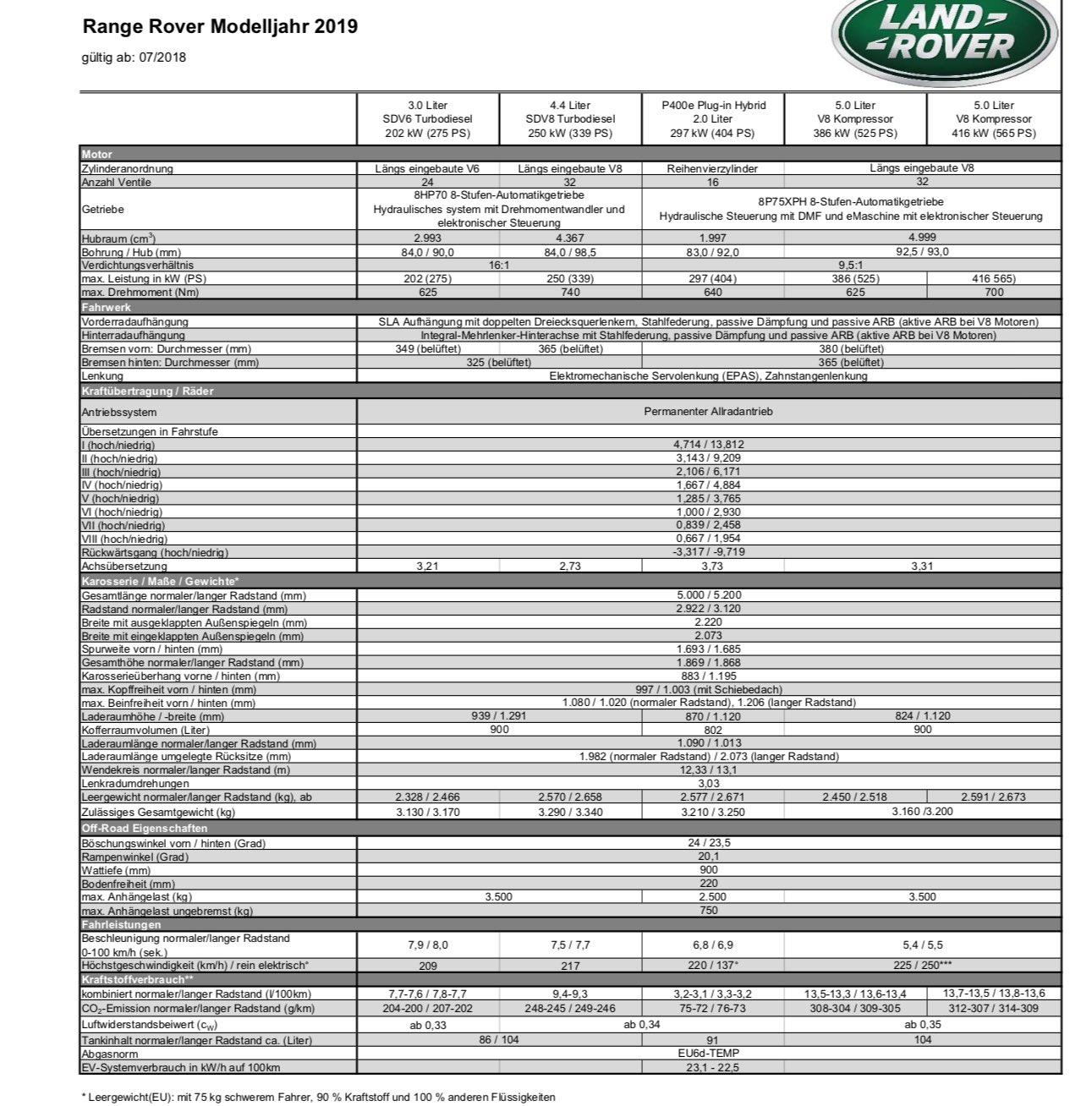 Range Rover Modelljahr 2019 technische Daten