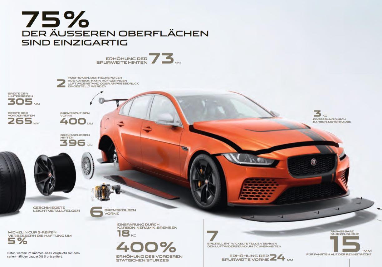 Jaguar XE Project 8 SV Technische Daten