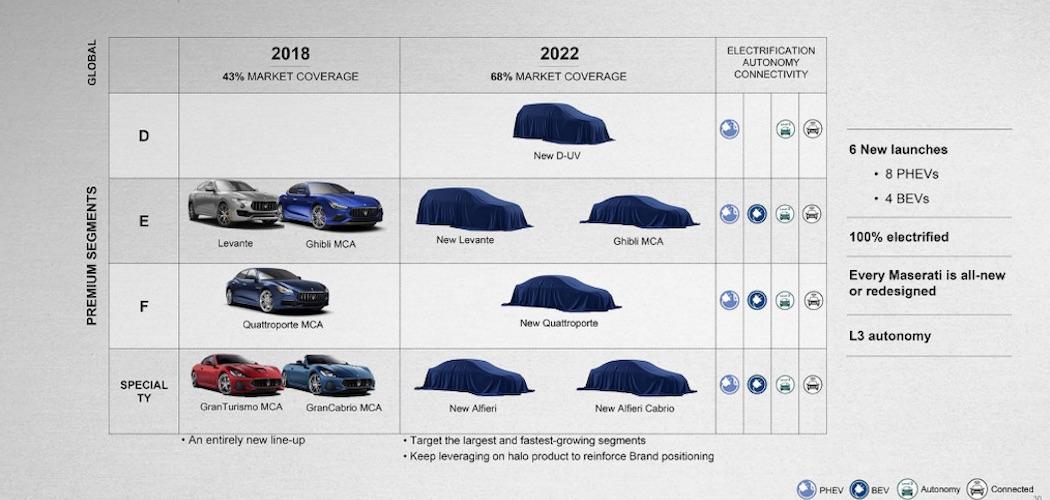 Maserati Motorenstrategie bis 2022