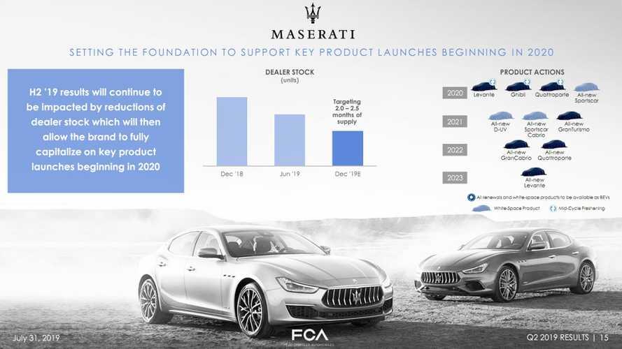 Maserati Produkt Map ab 2020 bis 2022
