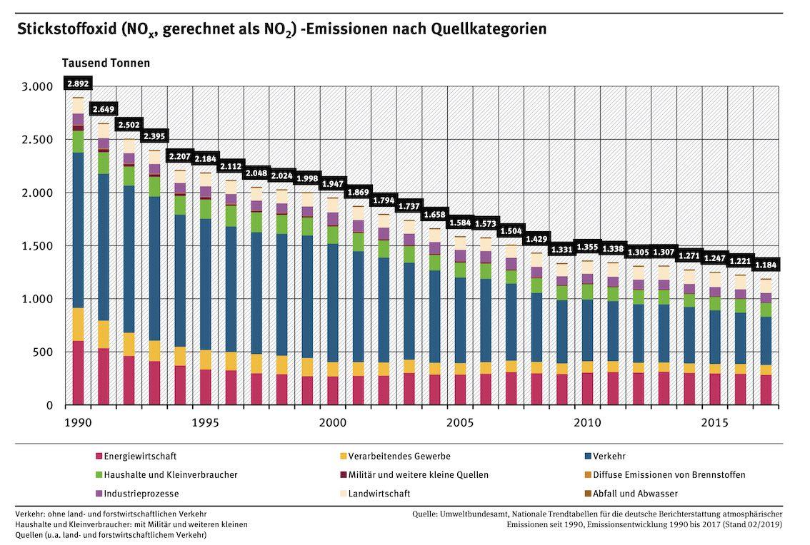 Stickstoffoxid NOx Diagramm Deutschland