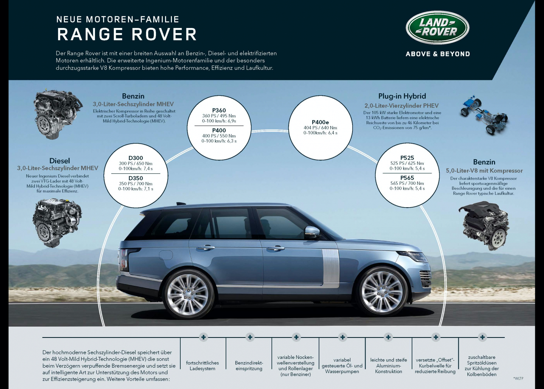 Neue Range Rover Motoren 2020