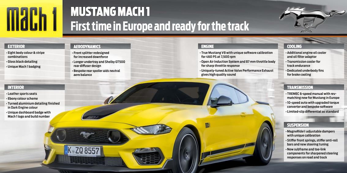 Ford Mustang Mach 1 Fakten
